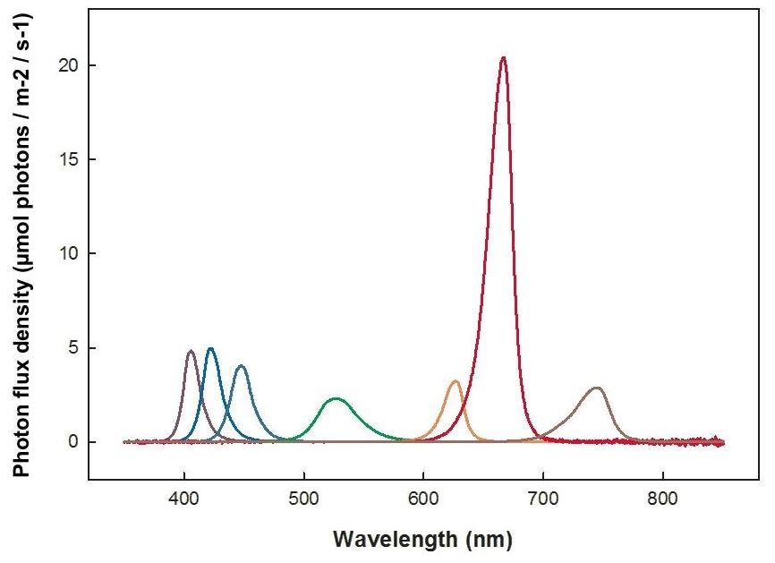 heliospectra lx601c