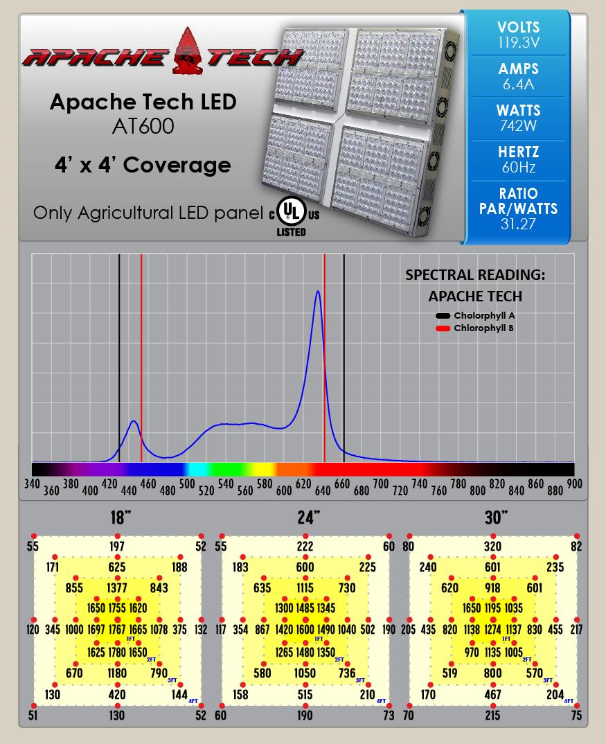 apache tech led par chart