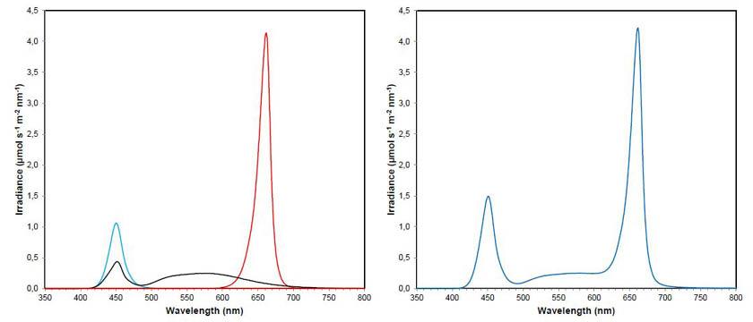 heliospectra e60 spectrum