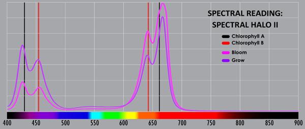 kessil h380 spectrum