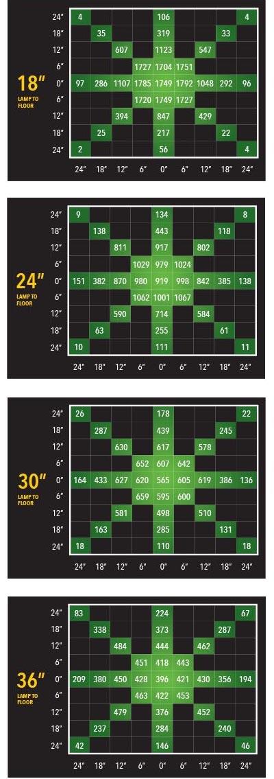NextLight-PAR Charts