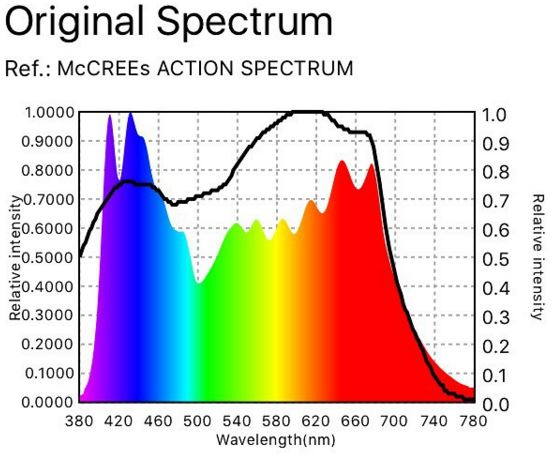 lifted led spectrum