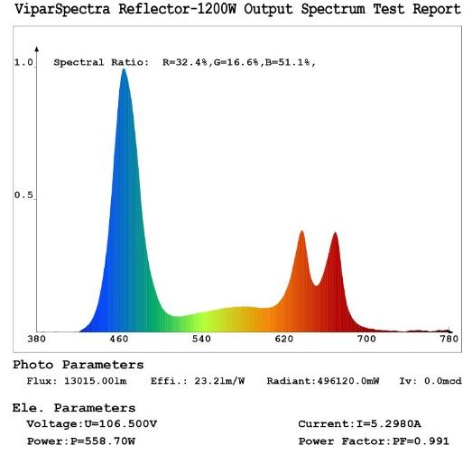 ViparSpectra Reflector Series spectrum